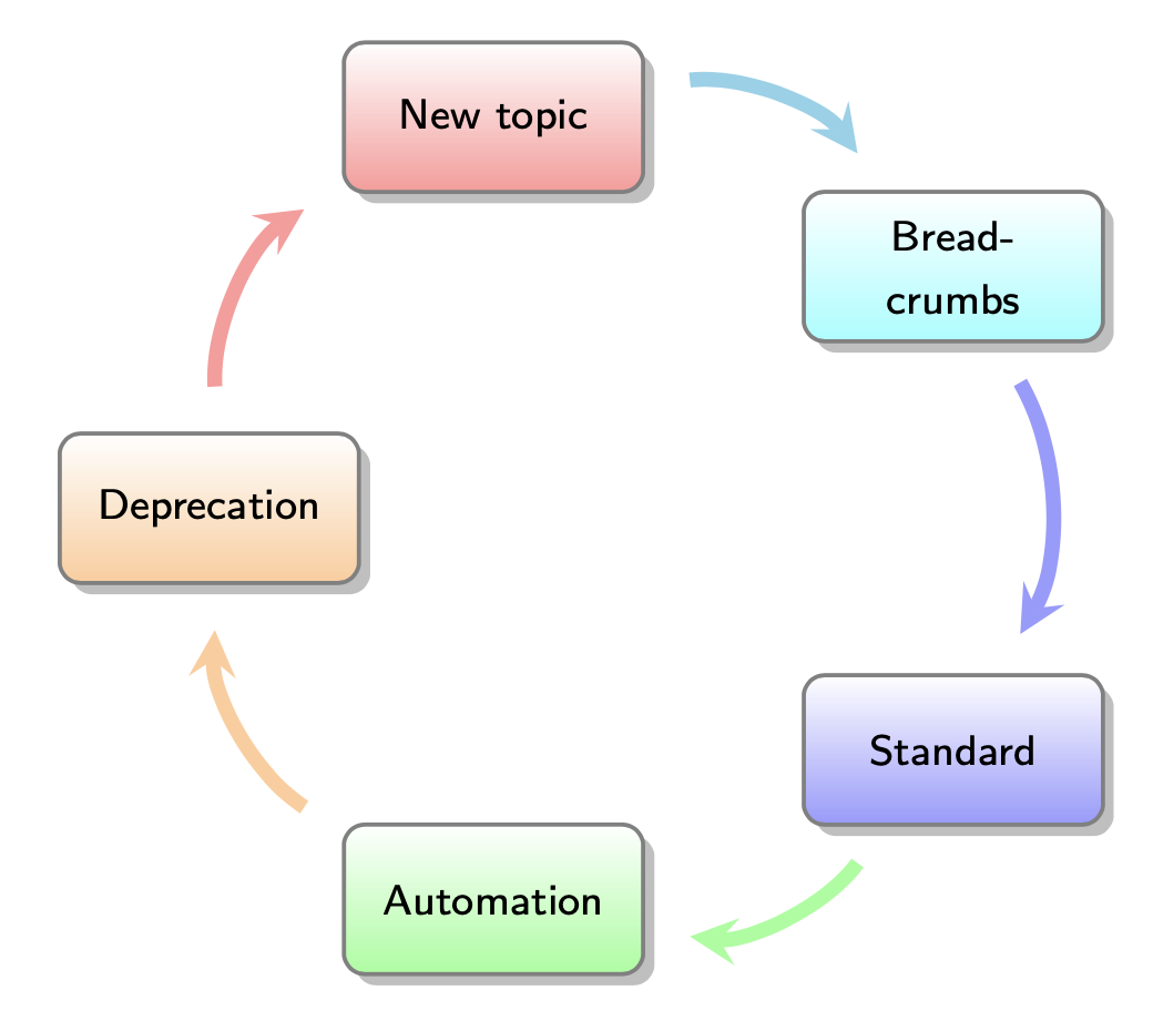 Knowledge cycle.